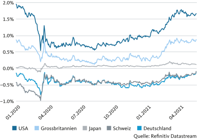 Chart: Sideways trend in interest rates in March and April - Yields on 10-year government bonds