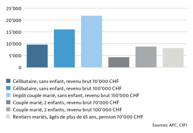 Graphic Tax burden in Recherswil
