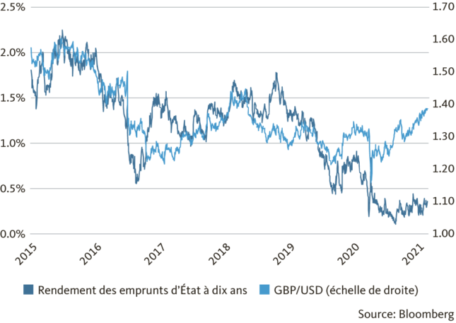 Chart:The British pound has gained since the beginning of the year