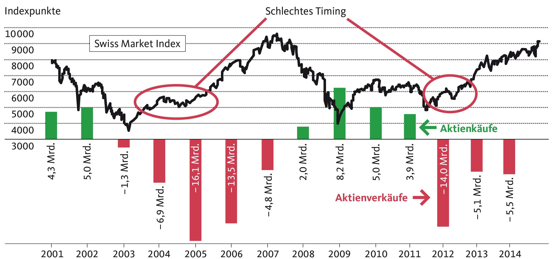 Die privaten Schweizer Haushalte haben ihre Aktienbestände zu einem ungünstigen Zeitpunkt reduziert, nämlich in den frühen Phasen des Börsenaufschwungs in den Jahren 2005 und 2012. Die Darstellung enthält die aggregierten jährlichen Aktientransaktionen der Haushalte in der Schweiz (Daten: SNB).