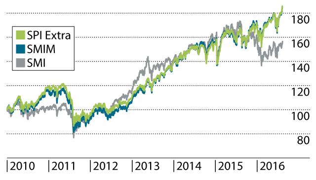 Performance von SMI, SMIM und SPI Extra inklusive Dividenden seit 2010 (Daten: SIX).
