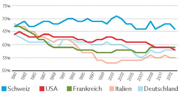 Anteil der Löhne am Gesamteinkommen (Daten: Ameco/KOF)