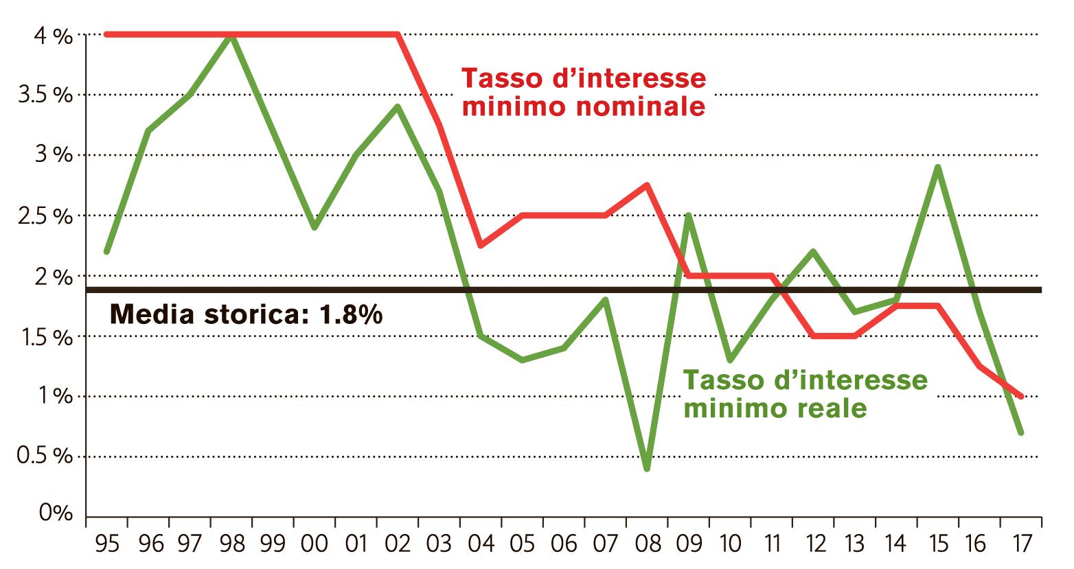 Dall'introduzione della previdenza professionale nel 1985 il tasso minimo reale, depurato dell'inflazione, si è collocato in media attorno all'1,8 percento, mentre nel 2017 raggiungerà appena lo 0,7 percento (dati: UFAS, UST).