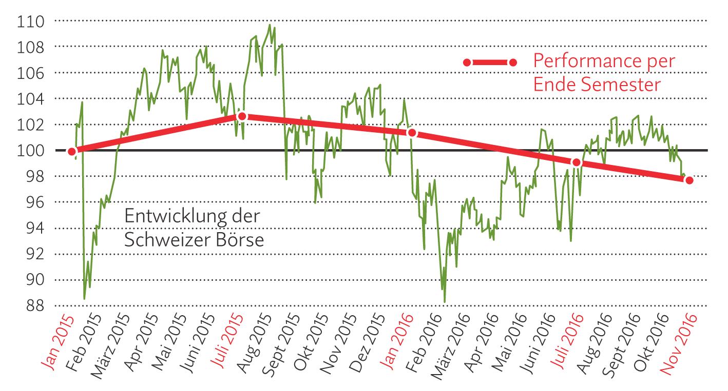 Die heftigen Kursausschläge beim Swiss Performance Index verschwinden, wenn die Entwicklung nur im Halbjahrestakt gemessen wird (letzte Messung per 1.11.2016).