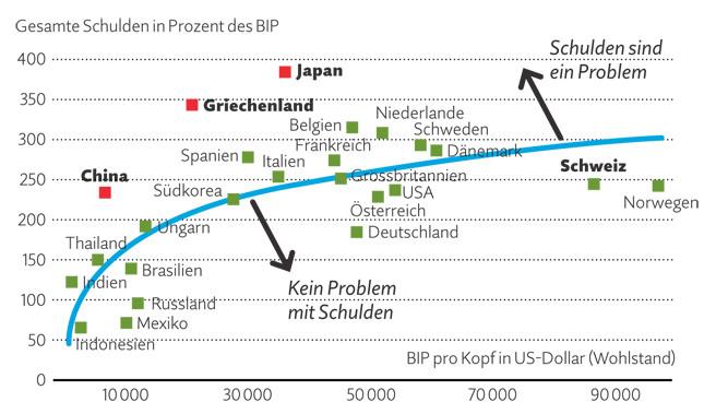 Diese Länder haben ein Schuldenproblem