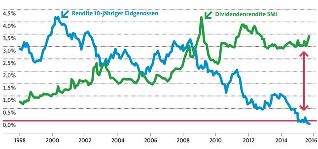 Aktien rentieren deutlich besser