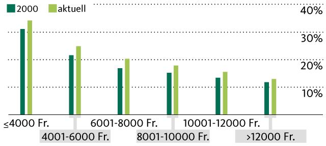 Durchschnittliche Brutto-Mietbelastung nach Einkommensklassen (Daten: BWO)