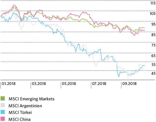 Emerging Markets auf der Verliererseite
