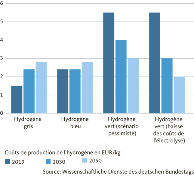 Graphic: Hydrogen production costs