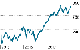 Die Zehn Aussichtsreichsten Schweizer Aktien Migros Bank