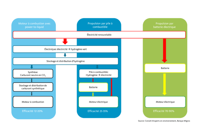 Chart: Efficiency of alternative drives
