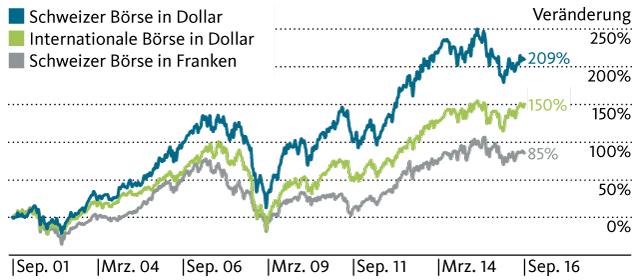 Die Währung macht den Unterschied