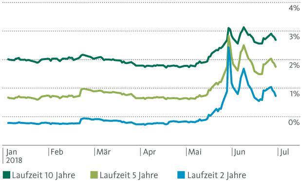 Grafik 1: Sprunghafter Anstieg der Renditen italienischer Staatsanleihen