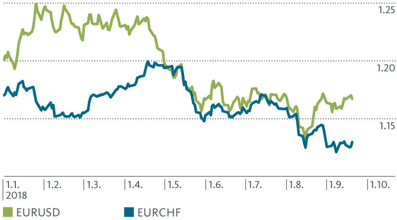 Erneute Franken-Aufwertung gegenüber dem Euro