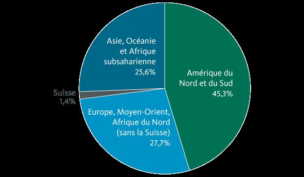 Répartition du chiffre d'affaires par régions: Nestlé