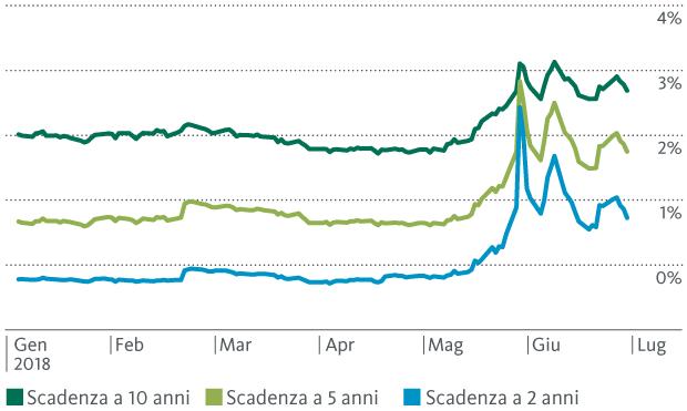 Grafico 1: balzo in avanti per i rendimenti dei titoli di Stato italiani