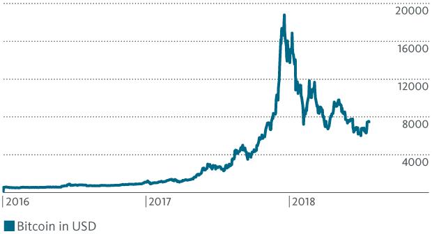 grafik di prezzo bitcoin