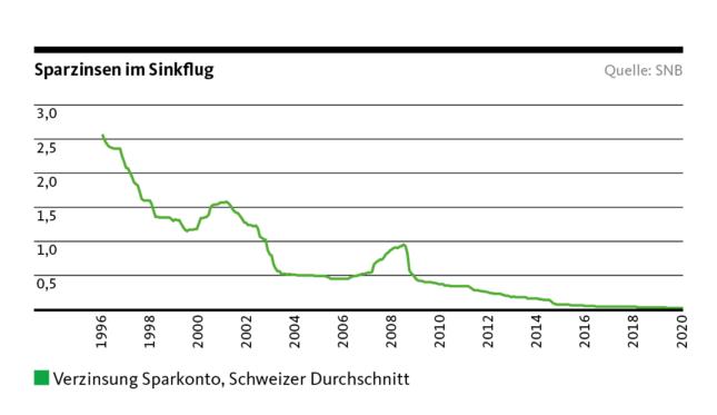 Grafik Sparzinsen im Sinkflug, Verzinsung Sparkonto, Schweizer Durchschnitt