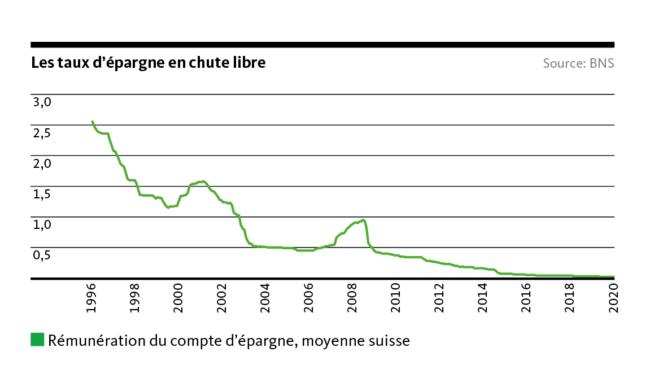 Graphic: Les taux d'épargne en chute libre