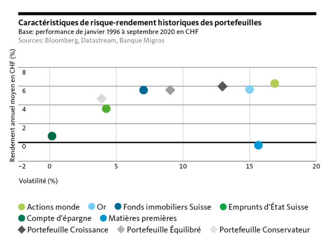 Graph: Historical risk-return characteristics of portfolios Basic Performance from January.