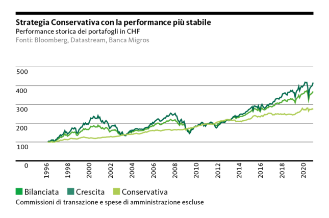 Graph: Strategy Conservative with stable performance