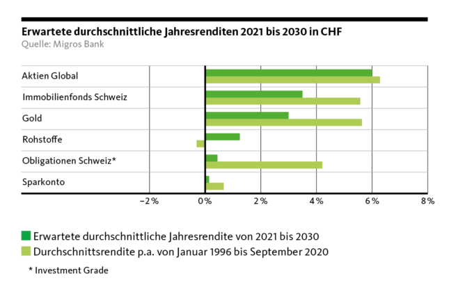 Expected average annual returns 2021 - 2030 in CHF
