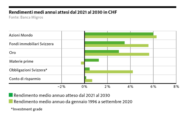 Graphic: Expected average annual returns 2021 - 2030 in CHF