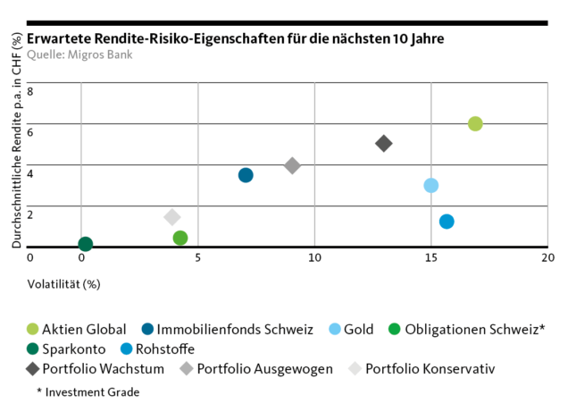 Graphic: Expected risk-return characteristics for the next years