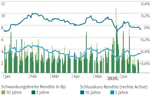 Grafik 2: Intraday Schwankungsbreite von Schweizer Staatsanleihenrenditen (Laufzeiten 5 und 10 Jahre)