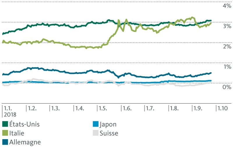 Nouvelle appréciation du franc par rapport à l'euro