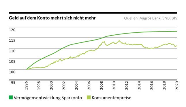 Grafik Vermögensentwicklung Sparkonto vs Konsumentenpreise
