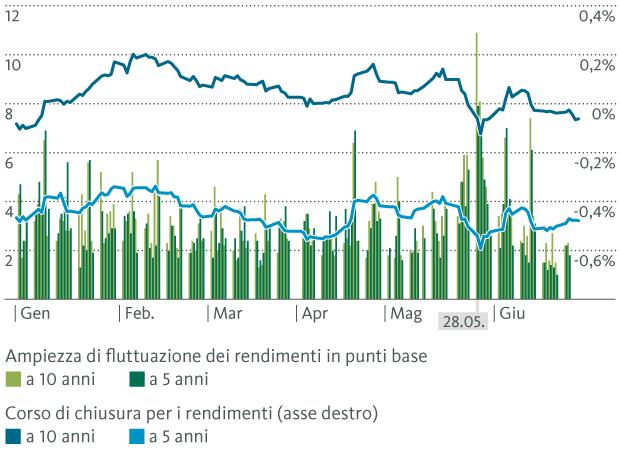 Grafico 2: ampiezza delle fluttuazioni infragiornaliere dei titoli di Stato svizzeri (scadenze a 5 e 10 anni)