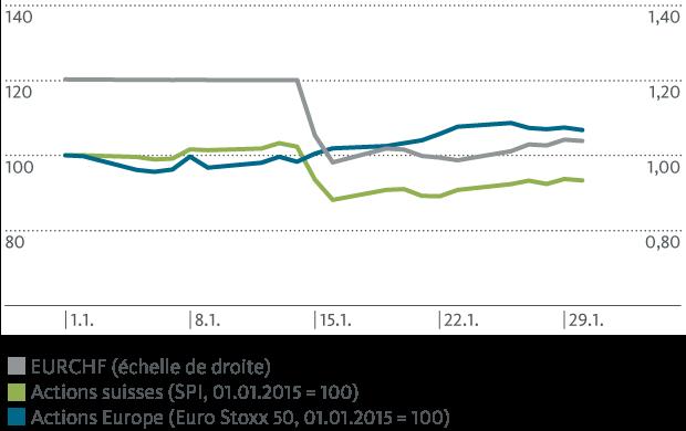 Évolution de l'indice des actions en janvier 2015