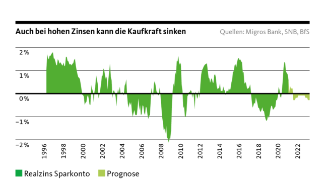 Grafik Auch bei hohen Zinsen kann die Kaufkraft sinken. Realzins Sparkonto, Prognose