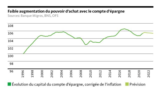 Graphico: Scarso aumento del potere d'acquisto con il conto di risparmio