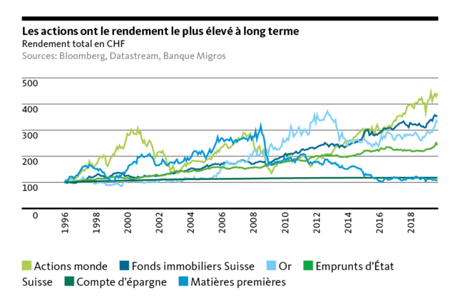 Shares have the highest return in the long term