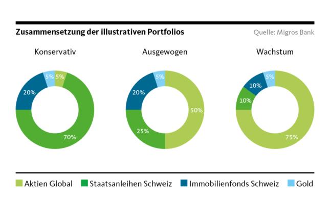 Graphic: Composition of illustrative portolios
