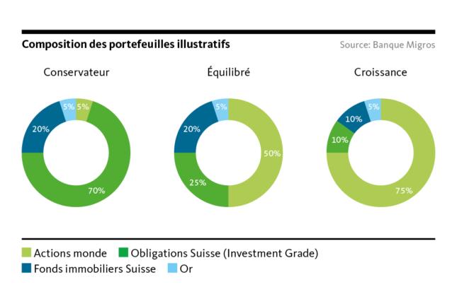 Graphic: Composition of the illustrative portfolios