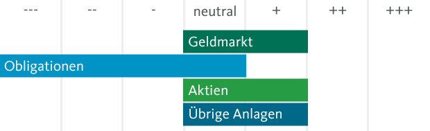 Taktische Asset Allocation der Migros Bank