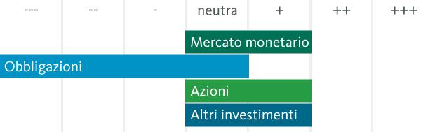 Asset allocation tattica della Banca Migros