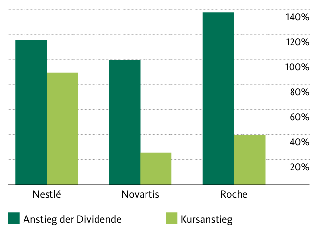 Dividenden Die Drei Musketiere Der Schweizer Börse