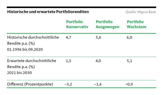 Graphic: Historical and expected portfolio returns