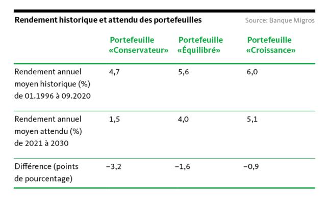 Graphic: Historical and expected portfolio returns