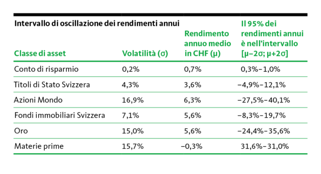 Fluctuation range of annual returns