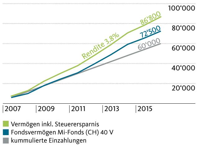 Vermögensentwicklung seit 2007 bei einer jährlichen Einzahlung von 6000 Franken. Das Kapital im Mi-Fonds (CH) 40 V erreicht aktuell 72'500 Franken, inklusive Steuerersparnis beträgt das Vermögen sogar 86'800 Franken.