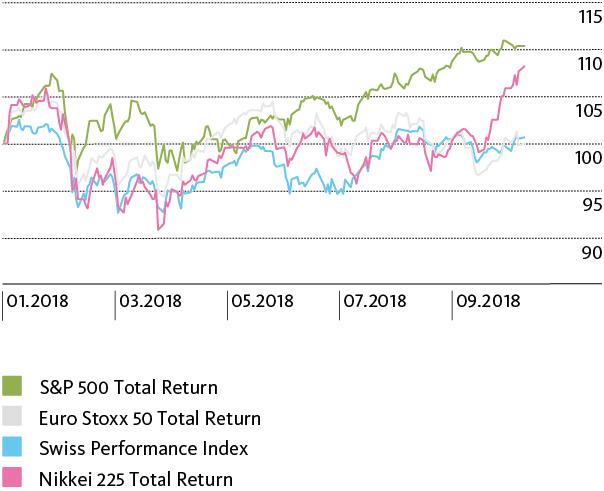 Weltbörsen im Zeichen der Volatilität